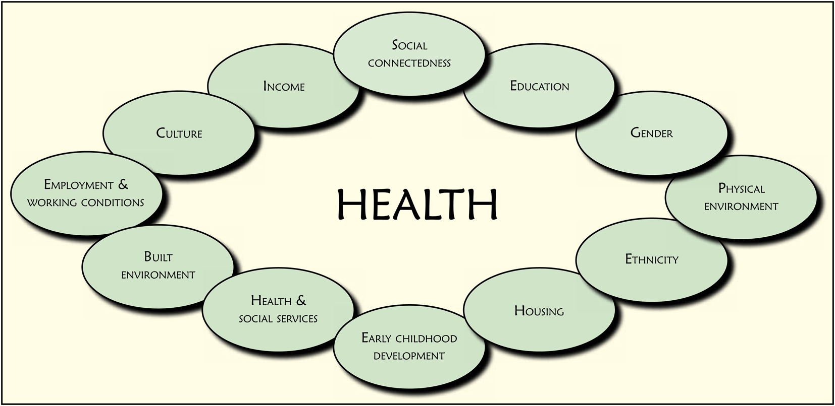 Social Determinants Of Health Alliance What Are Sdoh